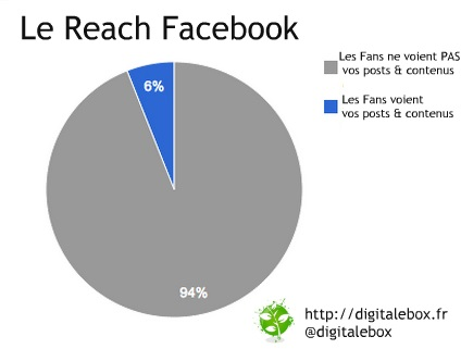 Le reach facebook digitalebox community management