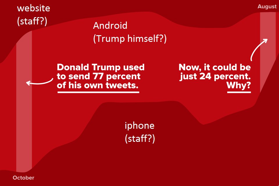 Trump android staff iphone tweet digitalebox
